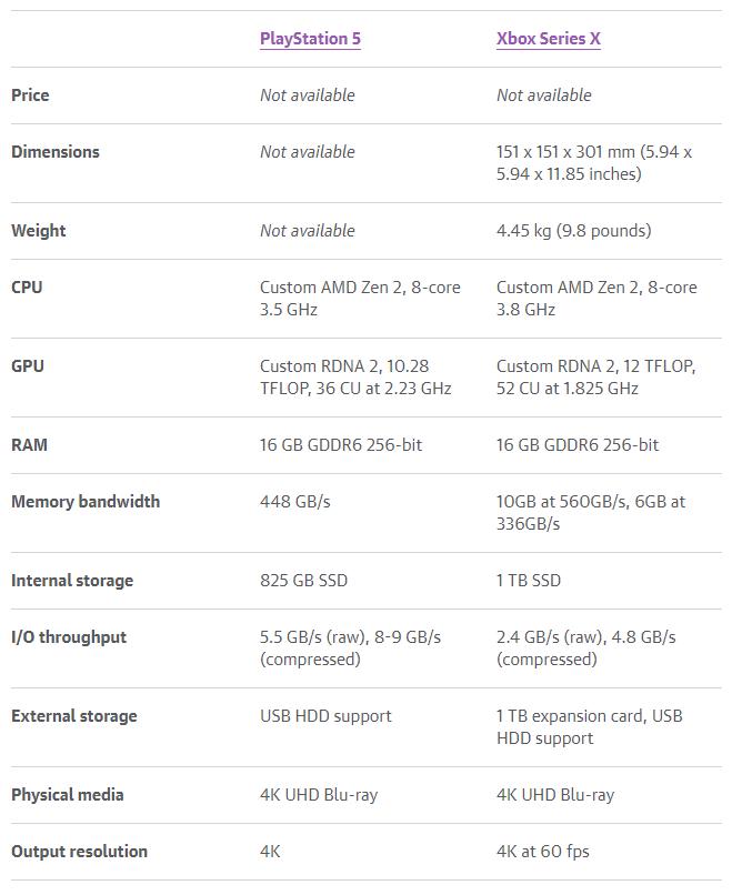 Sony раскрыла основные характеристики игровой консоли PlayStation 5 – пиковая производительность 10,28 терафлопс против 12 терафлопс у Xbox Series X