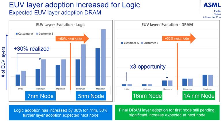 Samsung отправила партнёрам уже миллион модулей DDR4, изготовленных с применением EUV литографии и готовится к производству модулей DDR5 в 2021 году