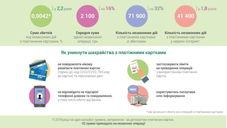 НБУ: В 2019 году мошенники украли с банковских карт украинцев вдвое меньше денег, чем годом ранее [инфографика]