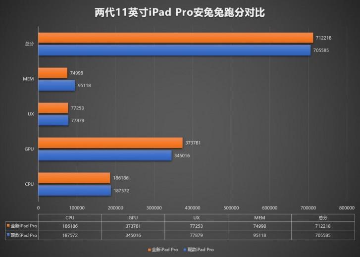 Apple iPad Pro 11 2020 протестирован в AnTuTu: 6 ГБ ОЗУ, прирост производительности GPU на 9%, результат более 712 тыс. баллов