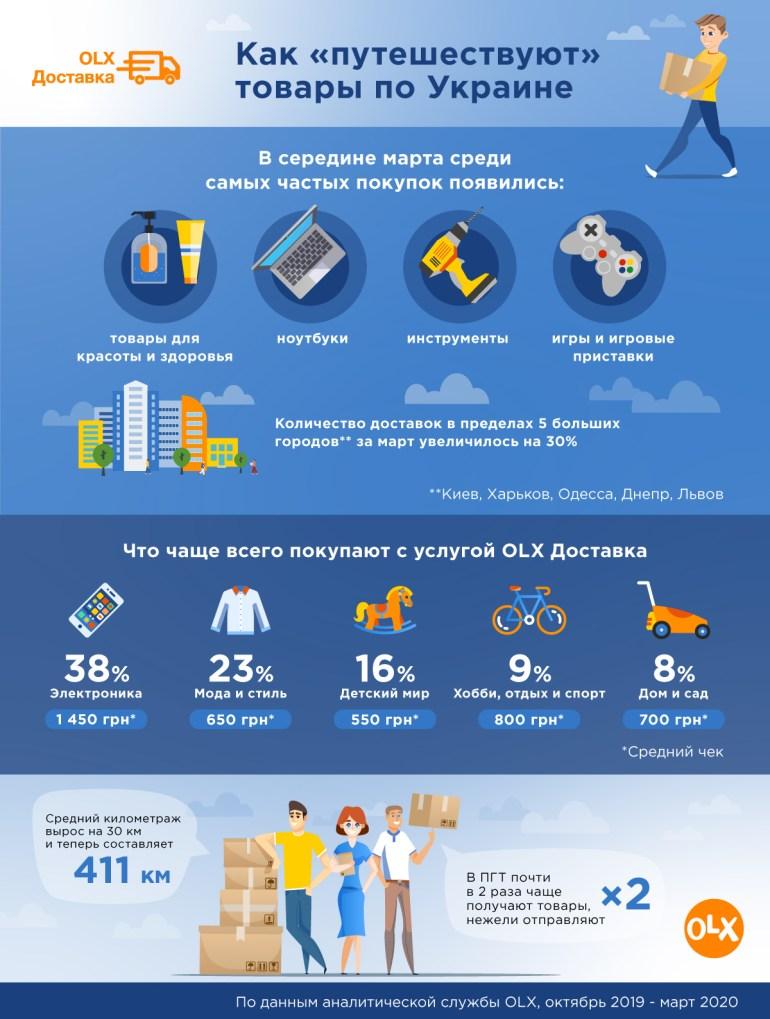 OLX: Украинцы на карантине стали чаще покупать ноутбуки, инструменты и игровые приставки [инфографика]