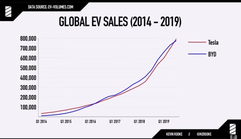Илон Маск сообщил о выпуске миллионого автомобиля Tesla — им оказался новейший компактный кроссовер Model Y