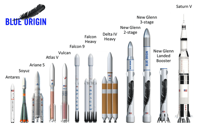 Blue Origin показала готовый монструозный обтекатель для новой тяжёлой ракетыNew Glenn. В нём свободно может разместиться суборбитальный корабль New Shepard