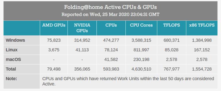 Производительность сети Folding@Home достигла 1,5 ExaFLOPS. Это на порядок больше, чем у самого быстрого суперкомпьютера в мире