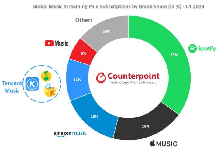 Counterpoint: рынок стриминга музыки за год вырос на 32%