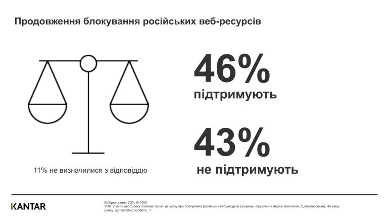 """""""46% - за, 43% - против"""": Kantar выяснил, как украинцы относятся к продолжению блокировки российских веб-ресурсов [инфографика]"""