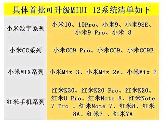 Опубликован список смартфонов Xiaomi и Redmi, которые в первой волне обновятся до MIUI 12