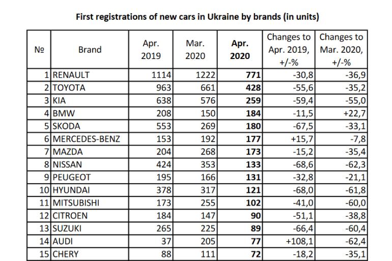 В апреле украинцы купили всего 38 электромобилей - в 14 раз меньше, чем годом ранее. В тройке лидеров Audi E-Tron, BMW i3 и Porsche Taycan