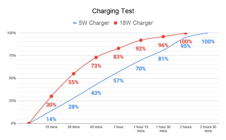 Скорость зарядки iPhone SE (2020) протестировали с использованием ЗУ мощностью 5 и 18 Вт