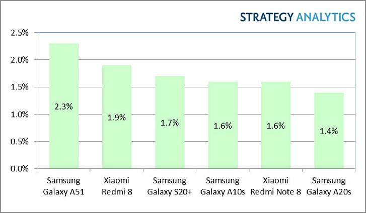 Samsung Galaxy A51 — самый продаваемый Android-смартфон по итогам прошлого квартала