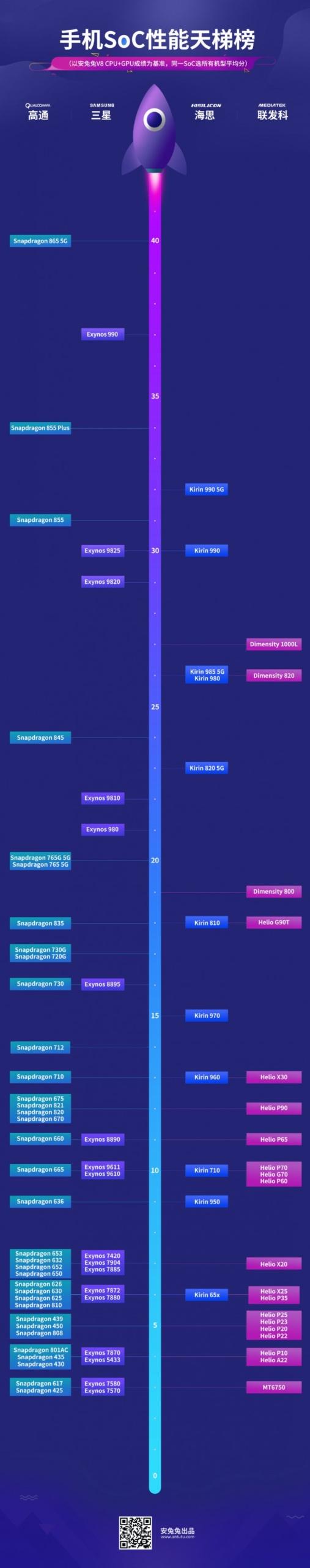 Новый график AnTuTu показывает сравнительную производительность чипсетов для Android-устройств