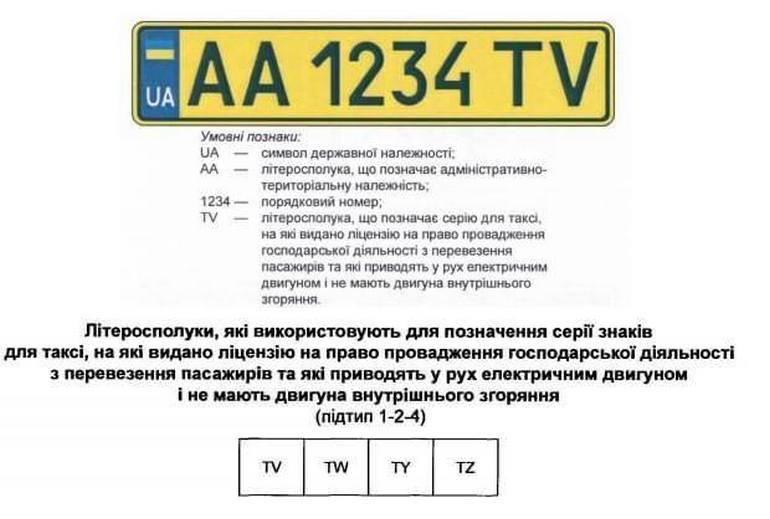 """В Украине скоро начнут выдавать """"зеленые номера"""" для электромобилей, легковые модели получат серию Z*, Y*, электротакси - T* и желтый фон и т.д."""