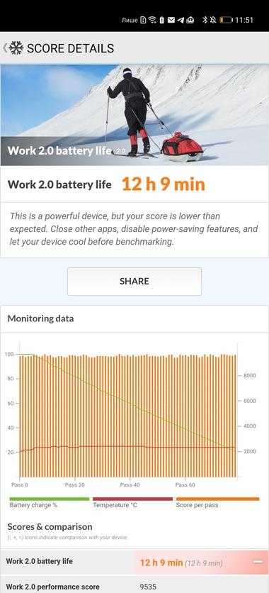 Huawei P40 Pro – фотофлагман без сервисов Google, и с ними…