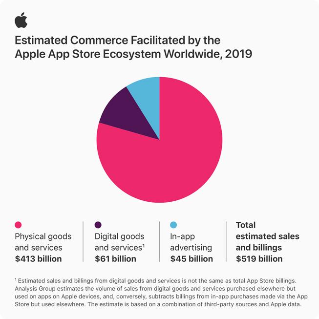 $519 млрд — общий объем продаж через экосистему App Store в 2019 году [Инфографика]
