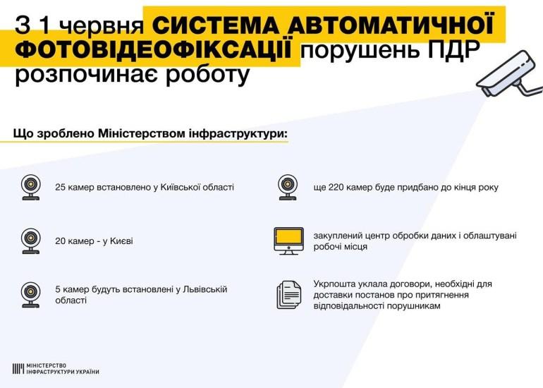 В Украине заработала система автоматической фотофиксации нарушений ПДД. В полиции говорят о 50 работающих камерах, а в Мининфраструктуры — о 45