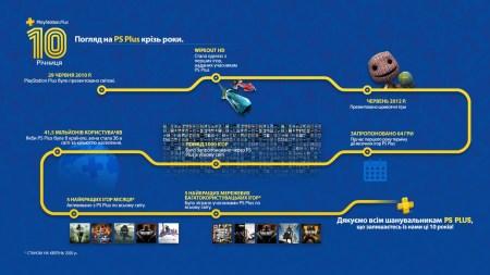 Sony напомнила о 10-летнем юбилее PlayStation Plus и рассказала, какие игры подарит подписчикам в июле