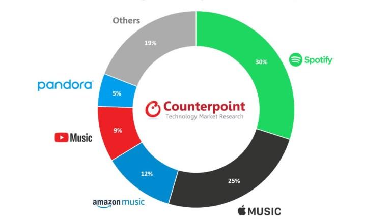 Spotify собрал треть всей выручки и треть платных подписок на рынке потоковых музыкальных сервисов