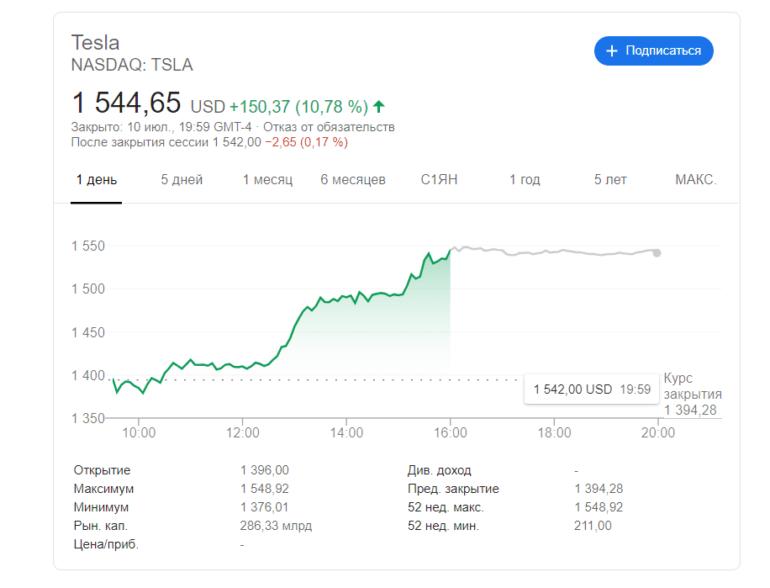 Акции Tesla преодолели рубеж в $1500, а Илон Маск поднялся на седьмую строчку богатейших людей мира