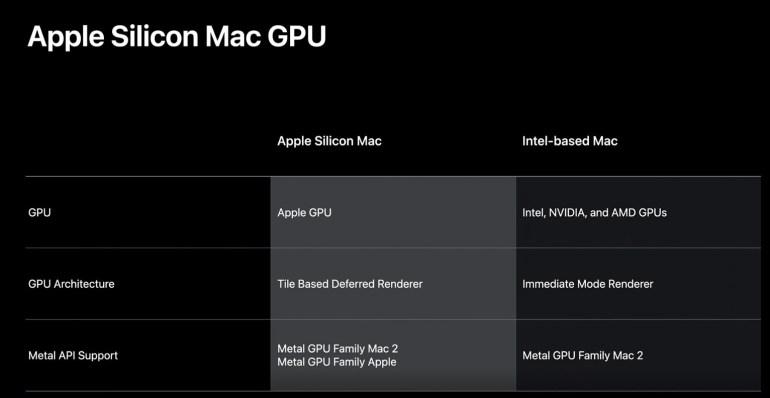 Apple разрабатывает собственное семейство дискретных GPU Metal, которое заменит нынешние решения AMD Radeon