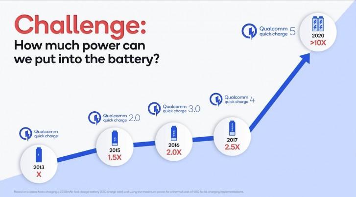 Представлена технология Qualcomm Quick Charge 5 мощностью свыше 100 Вт — 4500 мА•ч за 15 минут (от 0 до 50% за 5 минут)