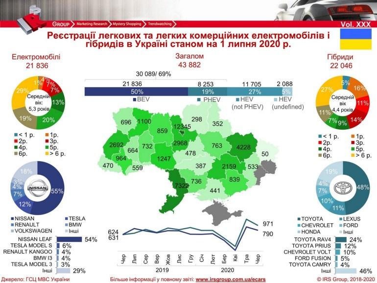 """IRS Group: По состоянию на 1 июля количество электромобилей и гибридов в Украине превысило отметку 43 тыс. штук, к 2024 году эксперты прогнозируют рост """"электричек"""" в стране до 250 тыс."""