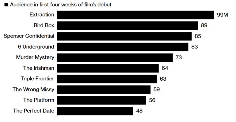 """""""Extraction, Bird Box, Spenser Confidential"""": Netflix назвал Топ-10 самых популярных фильмов собственного производства, в лидерах боевики, комедии и фантастика"""