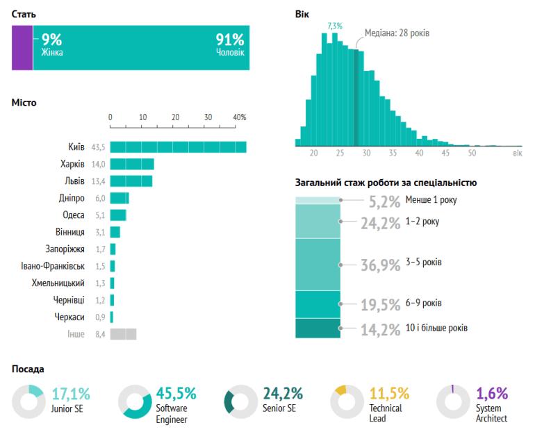 DOU.UA: Сколько зарабатывают в 2020 году украинские IT-разработчики с учетом языка программирования, должности и специализации