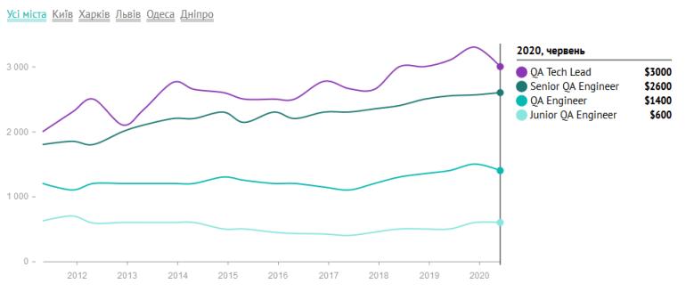 DOU.UA: Сколько зарабатывают в 2020 году украинские IT-тестировщики с учетом специализации, должности и опыта работы
