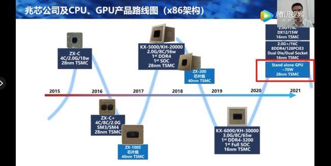 Китайский производитель x86 процессоров Zhaoxin намерен выпустить дискретный GPU