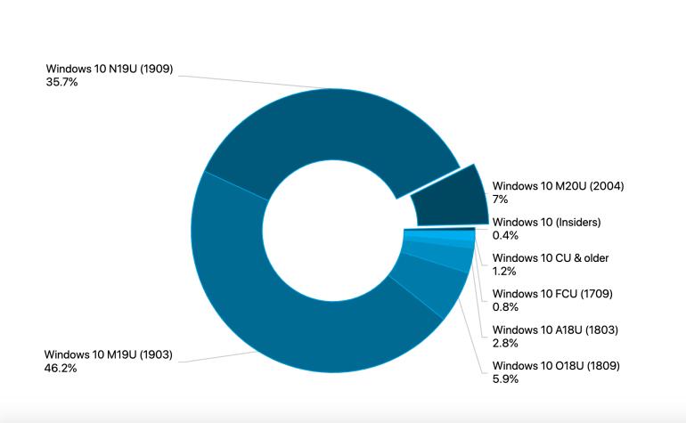 Актуальная версия Windows 10 (2004) за первый месяц заняла 7% соответствующего рынка