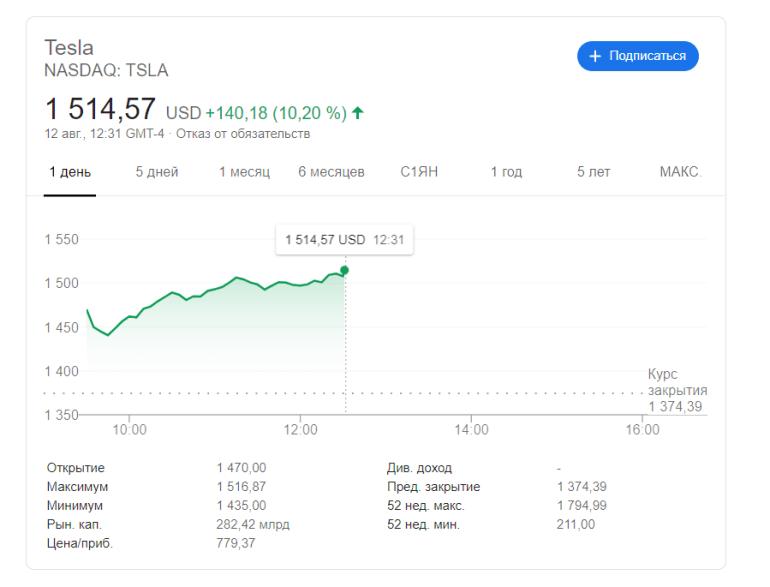 Tesla в пять раз увеличит количество своих акций, чтобы сделать их доступнее для инвесторов