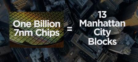 TSMC отгрузила миллиардную 7-нанометровую микросхему