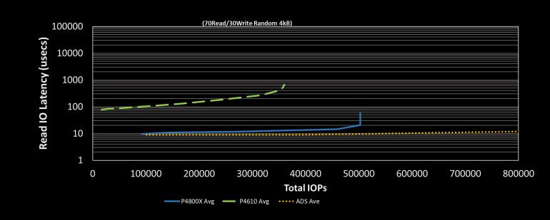 Intel подтвердила скорый выход новых накопителей Optane с памятью 3D XPoint второго поколения и SSD на основе 144-слойной флэш-памяти