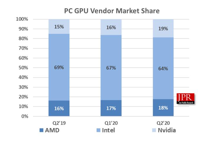 JPR: в преддверии выхода Geforce RTX 3000 доля NVIDIA на рынке дискретных GPU достигла 80%
