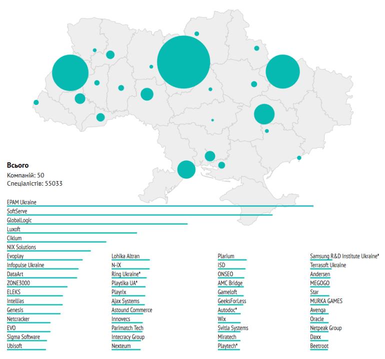 """Рейтинг """"Топ-50 ІТ-компаний Украины"""" за первое полугодие 2020 года: уменьшение количества сотрудников в """"большой пятерке"""" и резкое снижение темпов роста индустрии"""