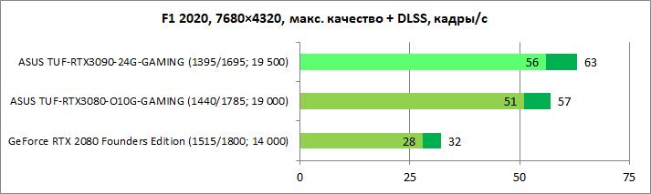 Обзор видеокарты ASUS TUF-RTX3090-24G-GAMING: флагман на максималках