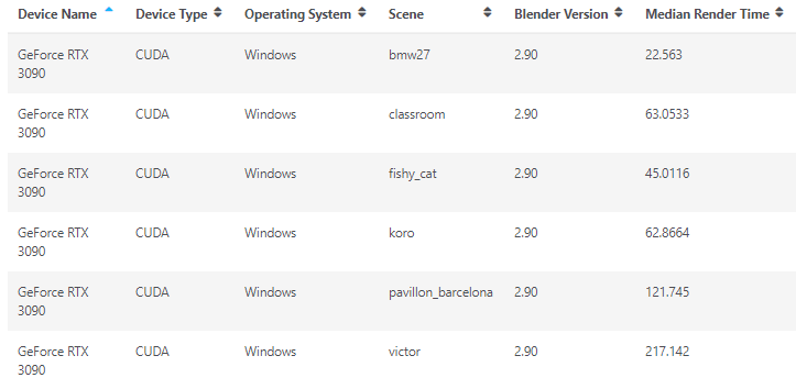 NVIDIA GeForce RTX 3090 опережает GeForce RTX 3090 примерно на 10-20% (при более чем 2-кратном приросте цены)