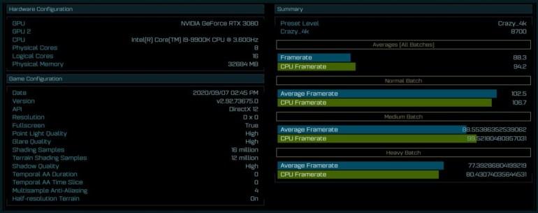 NVIDIA GeForce RTX 3080 засветилась в игре Ashes of the Singularity: при разрешении 4K она на 26,7% мощнее, чем TX 2080 Ti