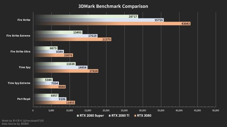 Видеокарта NVIDIA GeForce RTX 3080 засветилась в сравнительных тестах: на 30% мощнее RTX 2080 Ti и на 50% – по сравнению с RTX 2080 SUPER
