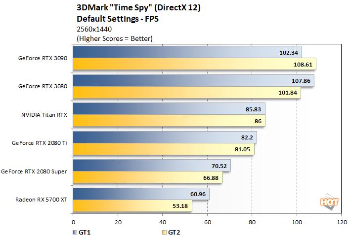 Видеокарта NVIDIA GeForce RTX 3090 показывает прирост производительности в играх до 10-15% по сравнению с GeForce RTX 3080
