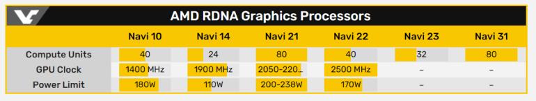 Утечка: модельный ряд и характеристики видеокарт AMD Radeon RX 6000 (Navi 2X) — Radeon RX 6700 (XT) получит 2560 потоковых процессоров с частотой до 2500 МГц