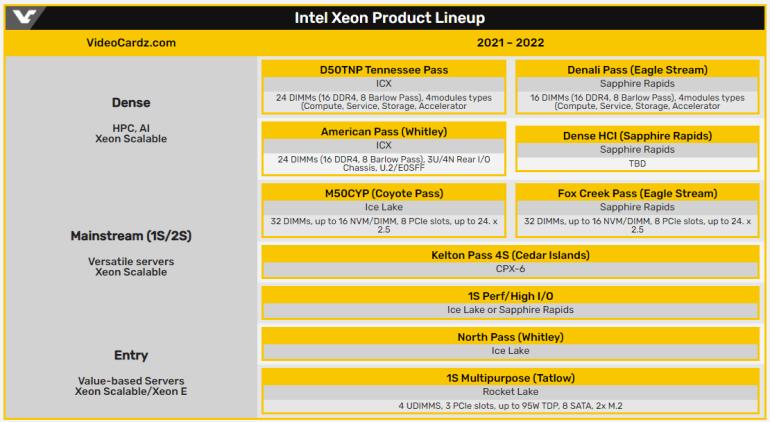 Раскрыты планы Intel по выпуску процессоров Xeon (Ice Lake, Sapphire Rapids) в 2021-2022 годах