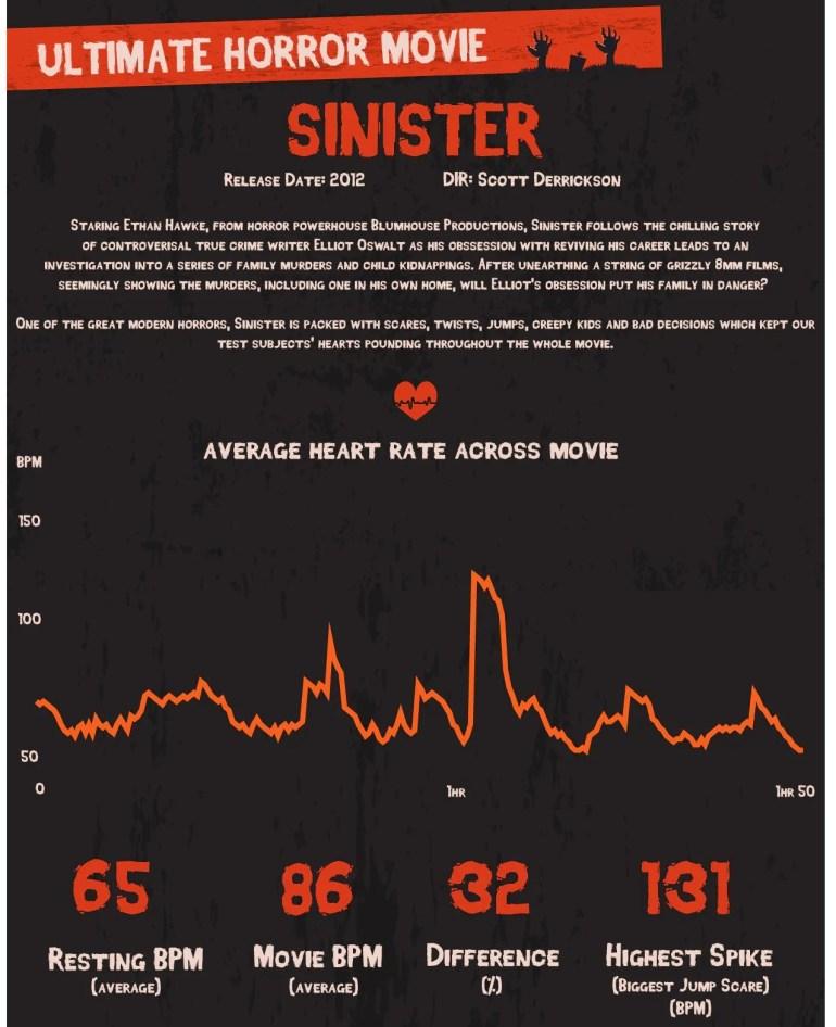"""Исследователи определили самые страшные фильмы ужасов на основе скачков пульса зрителей, в лидерах """"Синистер"""", """"Астрал"""" и """"Заклятие"""""""