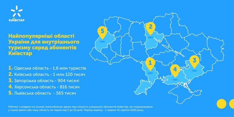 Количество внутренних туристов в Украине уменьшилось на 17%, но в курортный сезон они осуществили 11,5 млн поездок по стране [инфографика]