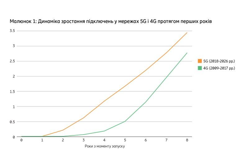 Ericsson: Уже к концу 2020 года в зоне действия сетей 5G будет проживать свыше 1 млрд человек (15% населения Земли)