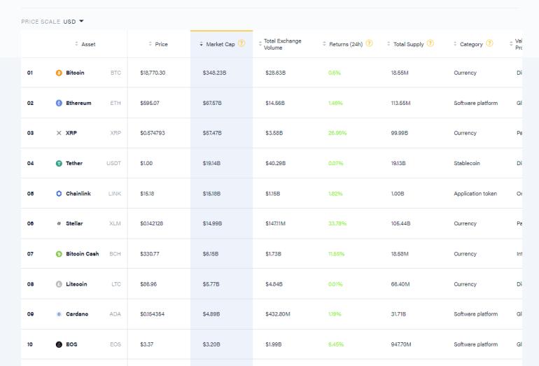 В шаге от нового рекорда. Bitcoin пробил отметку в 19 тысяч долларов