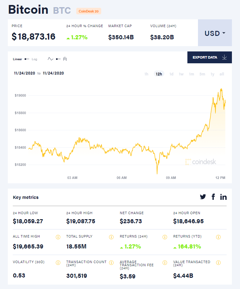 За крок від нового рекорду. Bitcoin