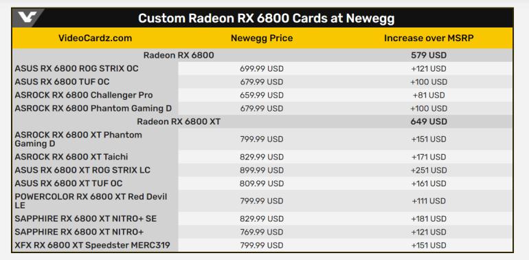 AMD: пройдет 4-8 недель прежде чем цены на Radeon RX 6800 от AIB-партнеров вернутся к рекомендуемым