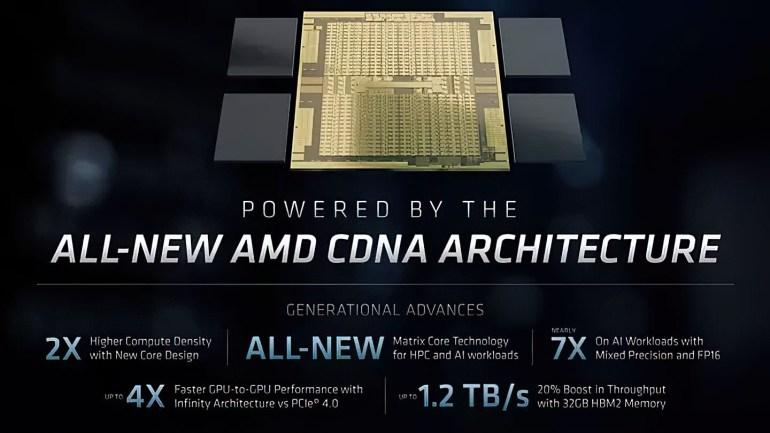 AMD анонсировала HPC ускоритель Instinct MI100, он включает 120 вычислительных блоков и 32 ГБ памяти HBM2