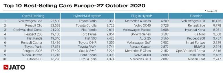 Европейские продажи электромобилей в октябре: 71,8 тыс. штук, годовой рост на 200%, самая продаваемая модель - Volkswagen ID.3 [инфографика]